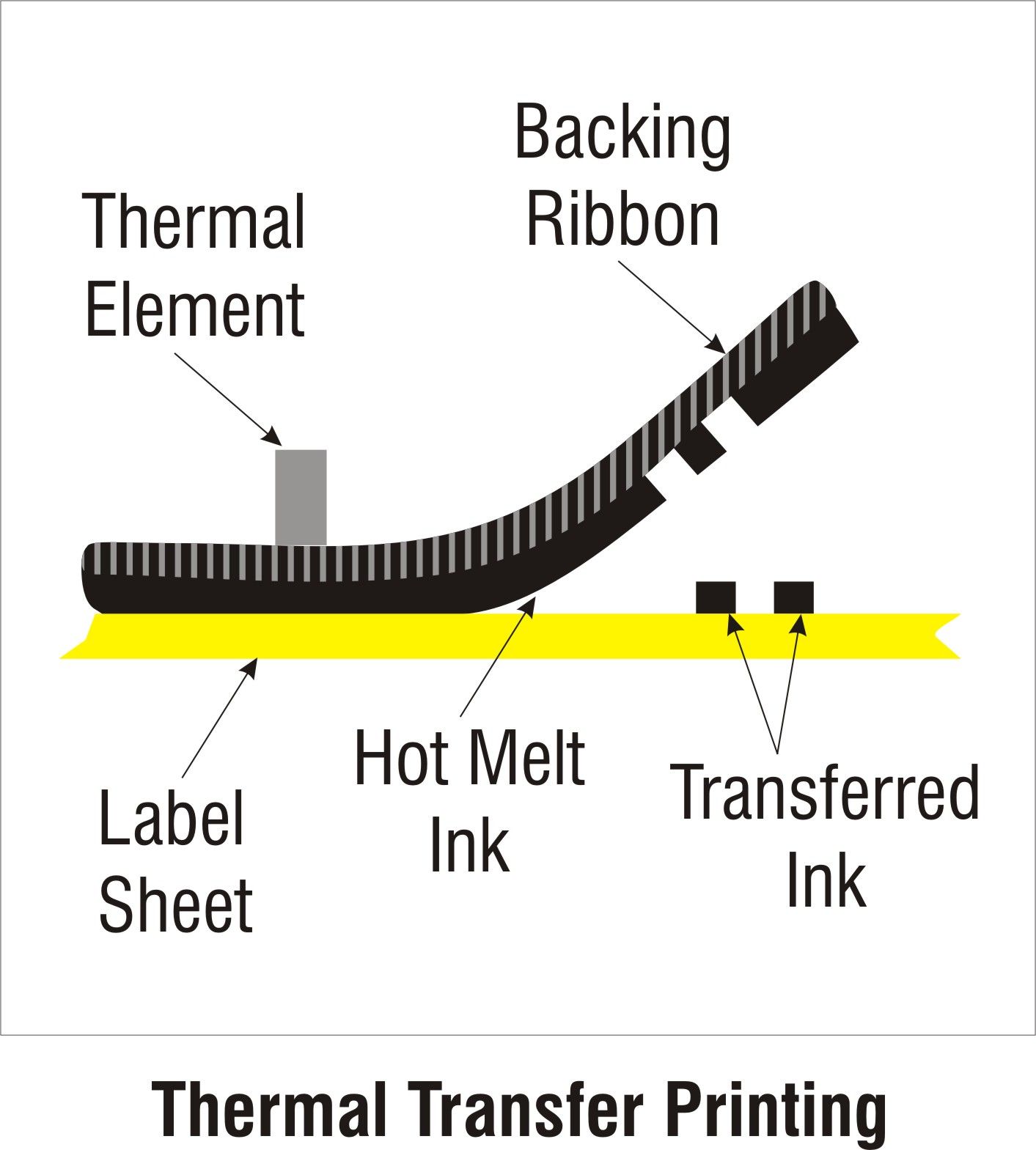 thermal transfer step